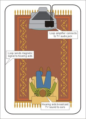 Home-Hearing-Loops-Diagram